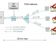 Passive Optical Network (PON) Splitters