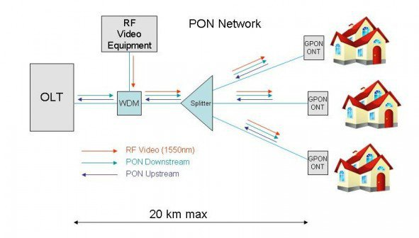 Passive Optical Network Digram