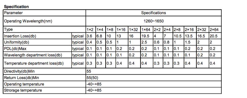 RapidConnect Modular PLC Splitters Specs