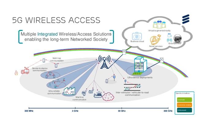 5g wireless access