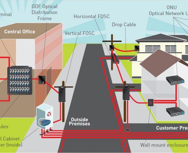 Fibre Optic PON network