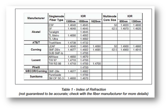 Manufacturers Index of refraction chart