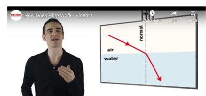 What is Fibre Optics