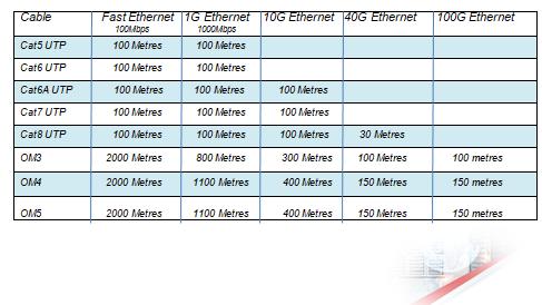 Fibre Optic Distance chart